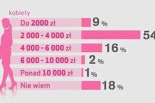 Kobiety wyceniają swoją pracę niżej niż mężczyźni