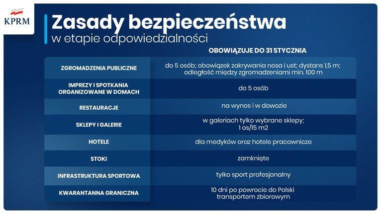 Covid-19 zasady bezpieczeństwa
